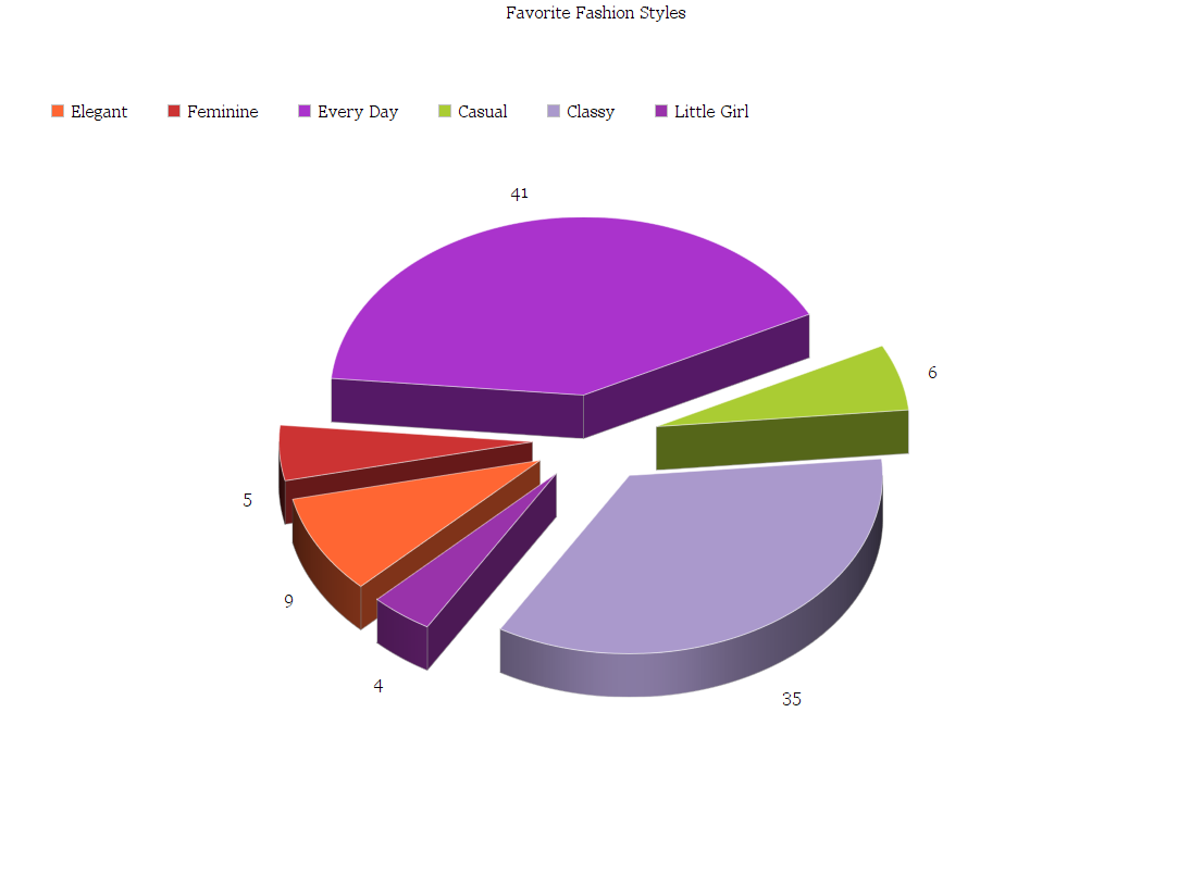 Favorite fashion styles by % of total